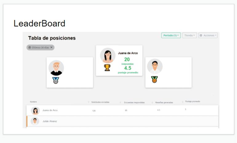 leaderboard empleados