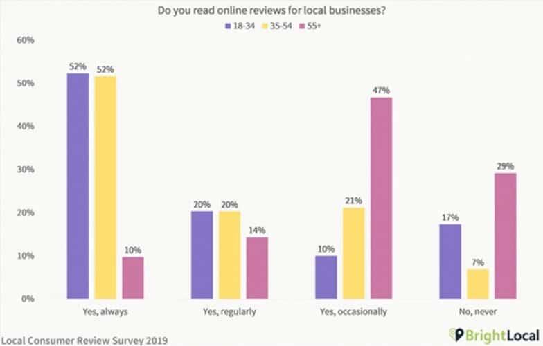 """La encuesta de Bright Local nos habla sobre consumo local y fue realizada en 2019 a 1.000 personas en EEUU, donde el 82% de los consumidores afirmó que """"lee reseñas de negocios locales""""."""